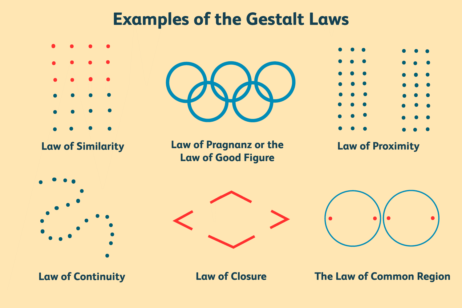 gestalt-laws-of-perceptual-organization - 5 Best Hierarchal Typographic Techniques For Beginners