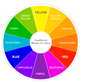 Traditional colourwheel