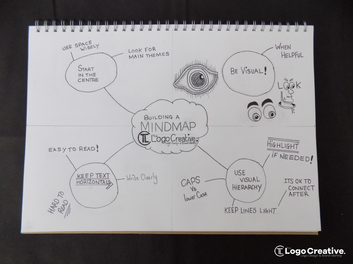 The Logo Creative_Mind Map