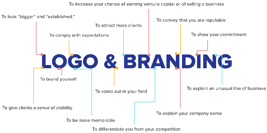 Brand Identity Design: 6 Highly Effective Principles To Achieve A Competitive Edge Over Your Competitors