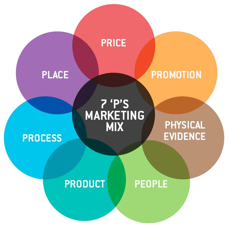 The 4 P's of Brand Marketing