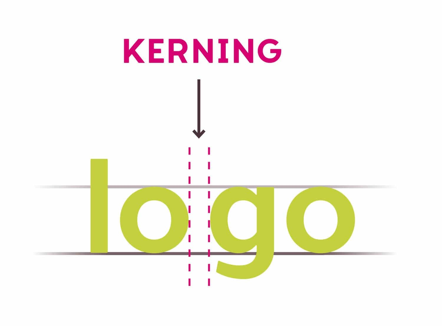 Letter Kerning - 5 Best Hierarchal Typographic Techniques For Beginners