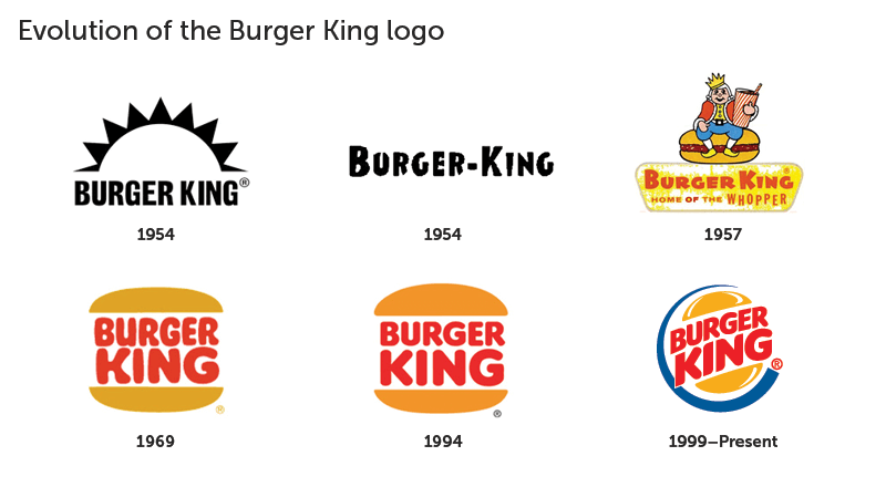 Burger King Logo Design Evolution