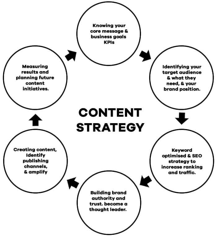 Content strategy - The Logo Creative