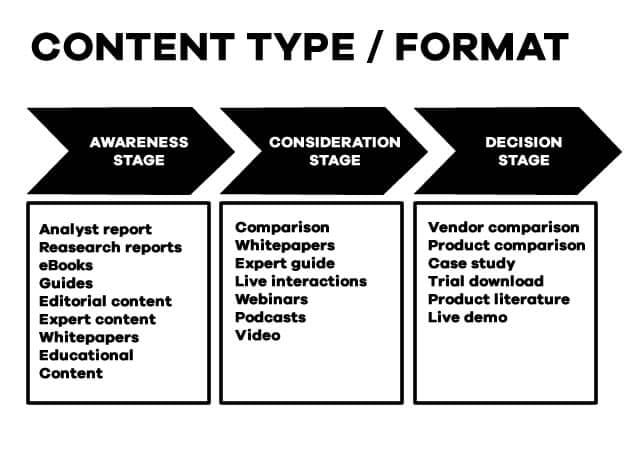 Content type and format The Logo Creative