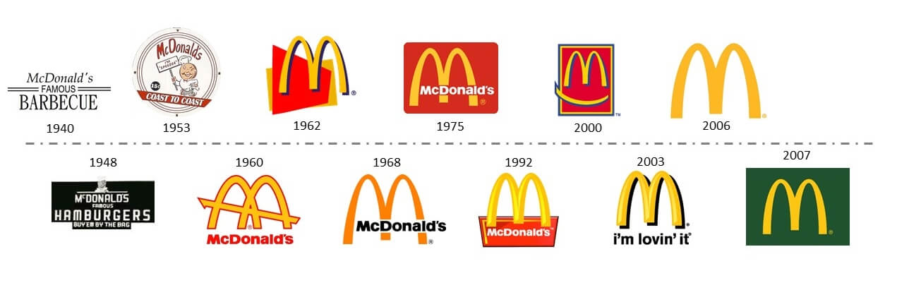 History and logo design evolution-Logos-Mcdonalds