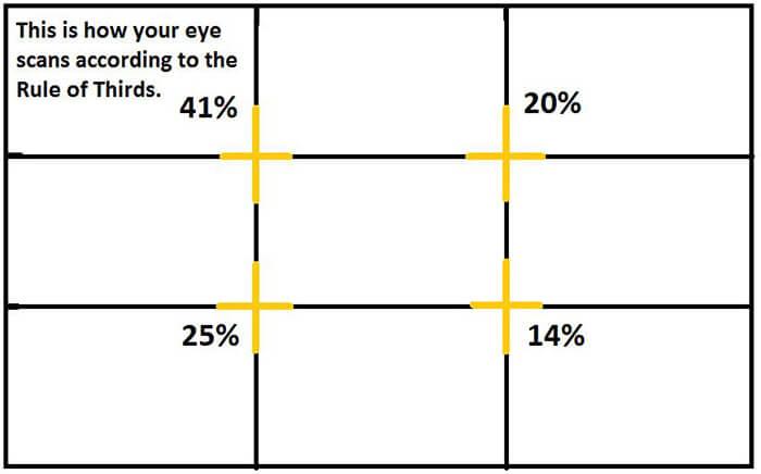 Rule Of Thirds - Eye scanning percentage