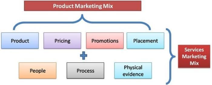 Service Marketing vs. Product Marketing: Here's the Difference