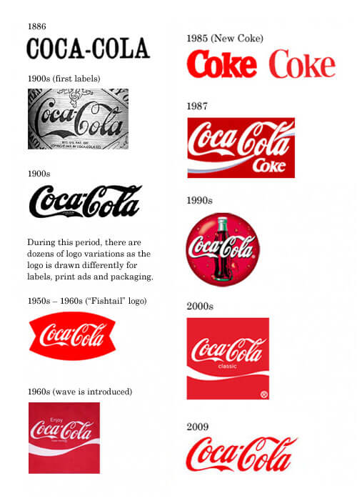 The Coca-Cola Logo Design Evolution