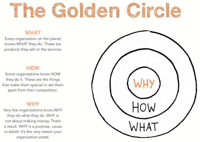 golden-circle-brand-identity-questions