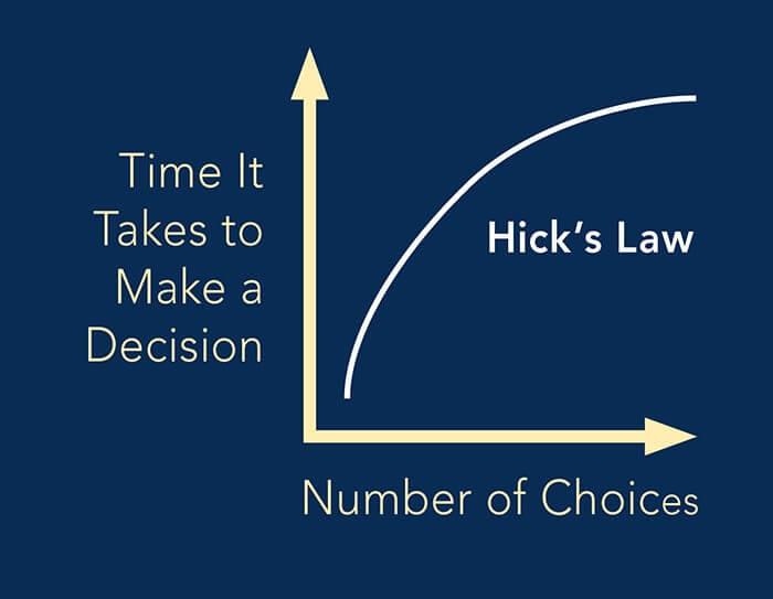 hicks-law-versus-establishing-dominant-position-graph