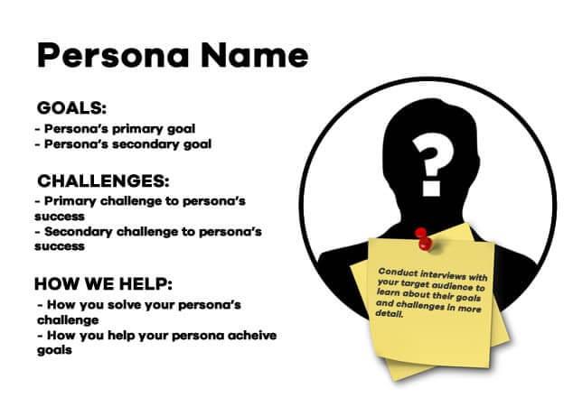 identify persona's