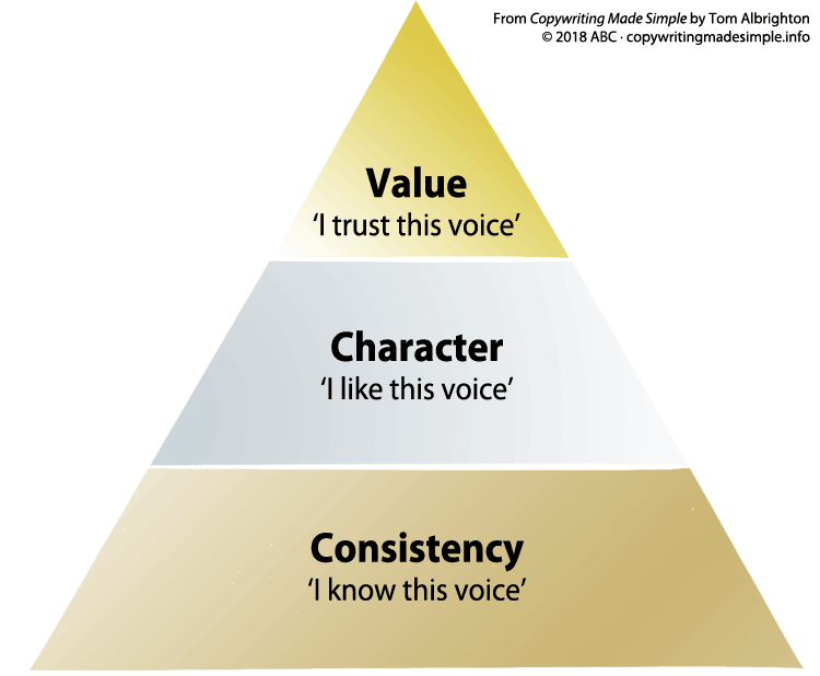 tone-of-voice-pyramid