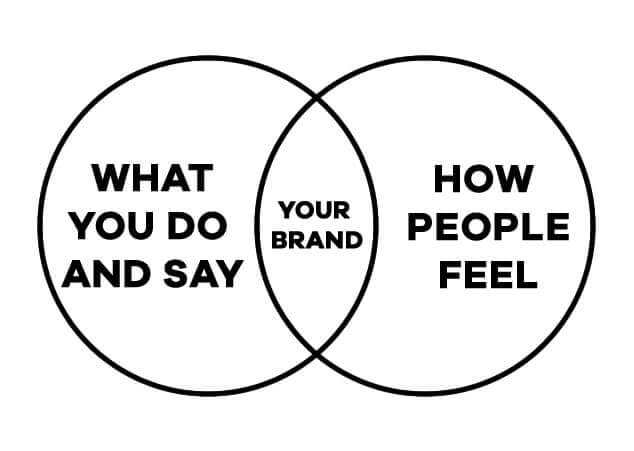 what you do and say your brand - what people think